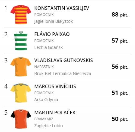Konstantin Vassiljev po 9. kolejkach na tle innych piłkarzy Ekstraklasy w Fantasy