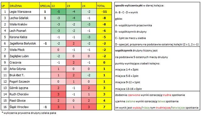 Analiza kalendarza 22.-24. kolejka Ekstraklasy. Autor: Michciu (szlaka paka)