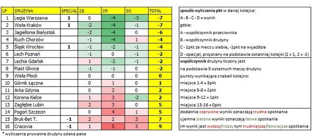 Analiza kalendarza 28.-30. kolejka Ekstraklasy. Autor: Michciu (szlaka paka)