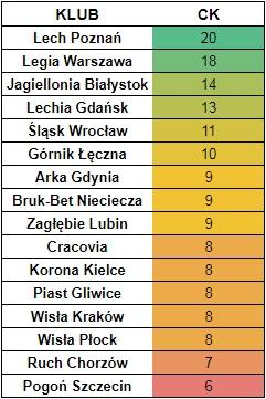 Czyste konta 2016/17 - Fantasy Ekstraklasa