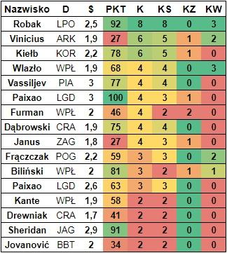 Rzuty karne 2016/17 - Fantasy Ekstraklasa