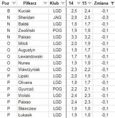 Spadek cen w Fantasy Ekstraklasie po 14. kolejce jesień 2017