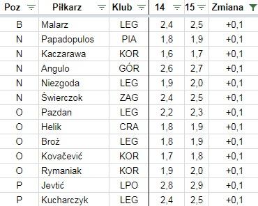 Wzrost cen w Fantasy Ekstraklasie po 14. kolejce jesień 2017