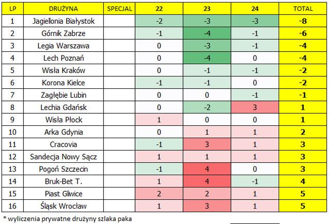 Kalendarz na kolejki 22.-24. Fantasy Ekstraklasa Wiosna 2018