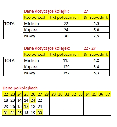 ROZLICZENIE - Kogo na 27 kolejkę Ekstraklasy total