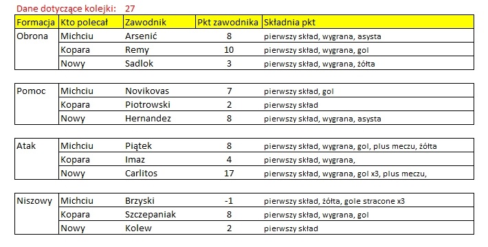ROZLICZENIE - Kogo na 27 kolejkę Ekstraklasy