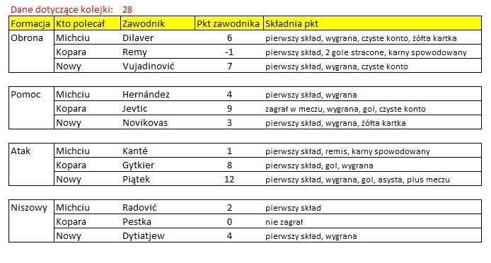 ROZLICZENIE - Kogo na 28 kolejkę Ekstraklasy