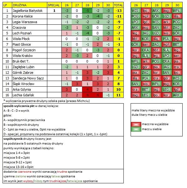 kalendarz ekstraklasy 26-30 kolejka