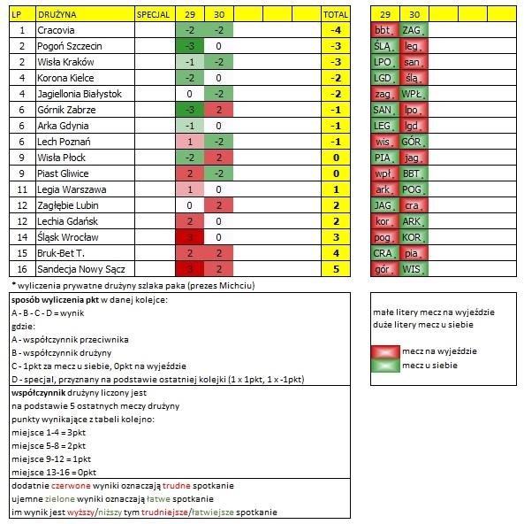 kalendarz ekstraklasy 29-30 kolejka