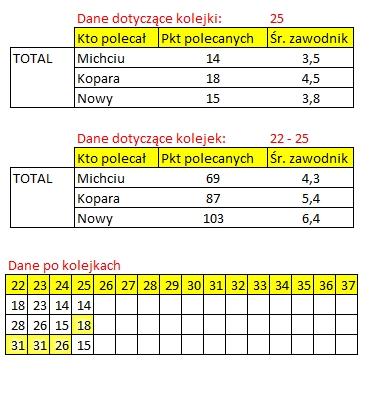 rozliczenie - kogo na 25 kolejke ekstraklasy total
