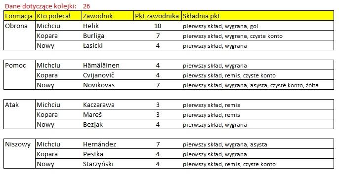 rozliczenie - kogo na 26 kolejke ekstraklasy