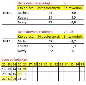 rozliczenie - kogo na 26 kolejke ekstraklasy total