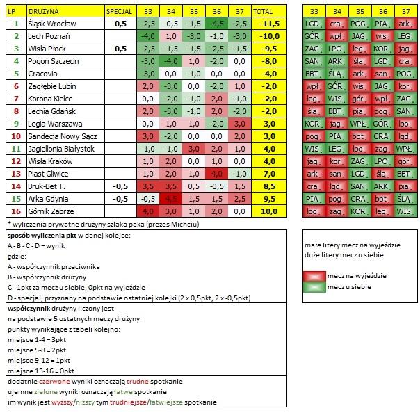 Kalendarz Ekstraklasy 33-37 kolejka