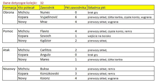ROZLICZENIE – Kogo na 32. kolejkę Ekstraklasy