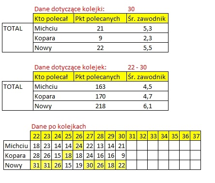 ROZLICZENIE Kogo na 30. kolejkę Ekstraklasy total