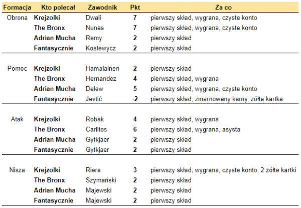 Rozliczenie kogo na 31. kolejkę Fantasy Ekstraklasa