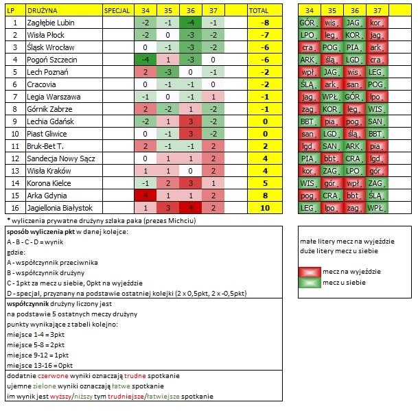 Kalendarz Ekstraklasy 34-37 kolejka