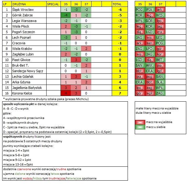 Kalendarz Ekstraklasy 35-37 kolejka