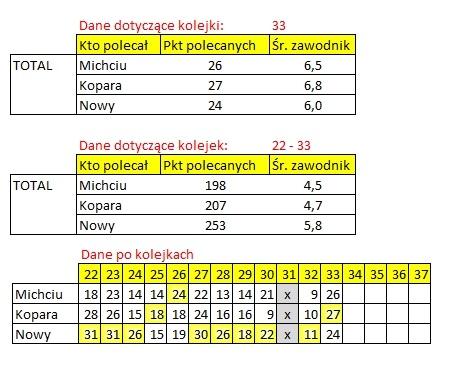 ROZLICZENIE – Kogo na 33. kolejkę Ekstraklasy total