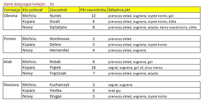 ROZLICZENIE – Kogo na 33. kolejkę Ekstraklasy
