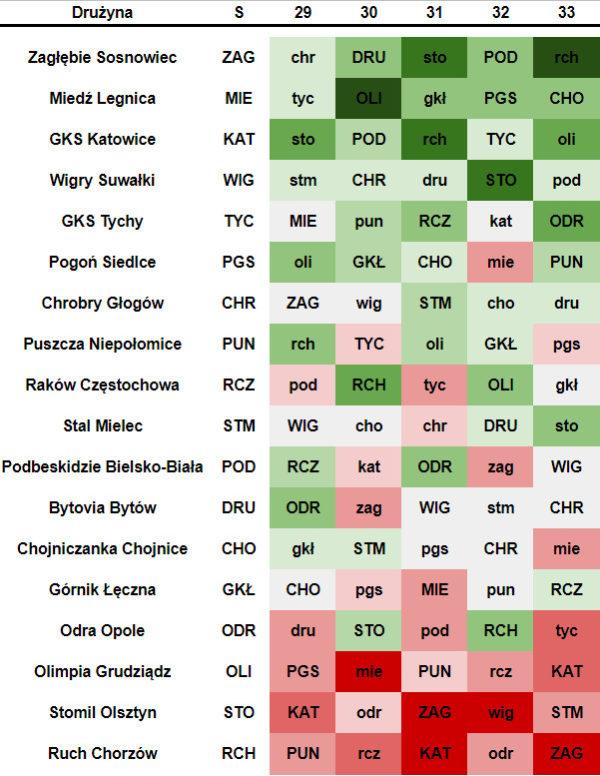 Kalendarz 1. ligi na 29-33. kolejkę wiosna 2018